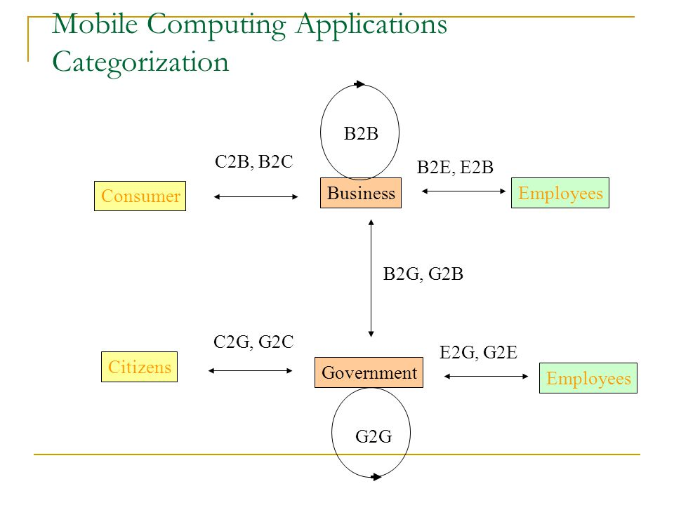 Mobile Computing Applications Categorization Consumer Citizens BusinessEmployees Government C2G, G2C C2B, B2C E2G, G2E B2E, E2B B2G, G2B G2G B2B