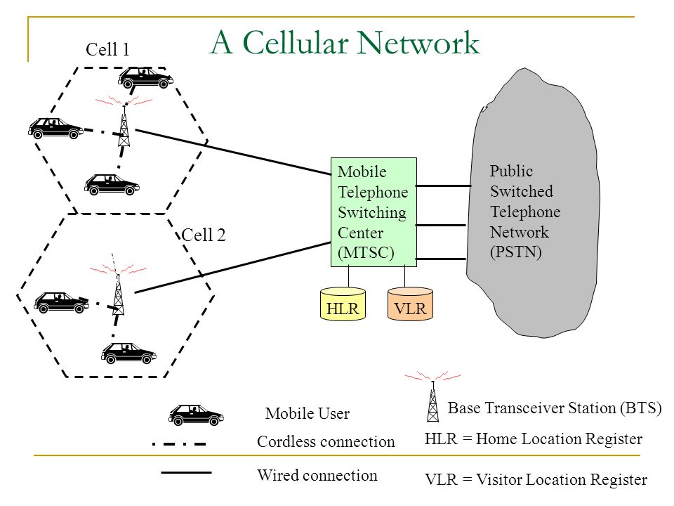 A Cellular Network Public Switched Telephone Network (PSTN) Mobile Telephone Switching Center (MTSC) Base Transceiver Station (BTS) Mobile User Cell 1