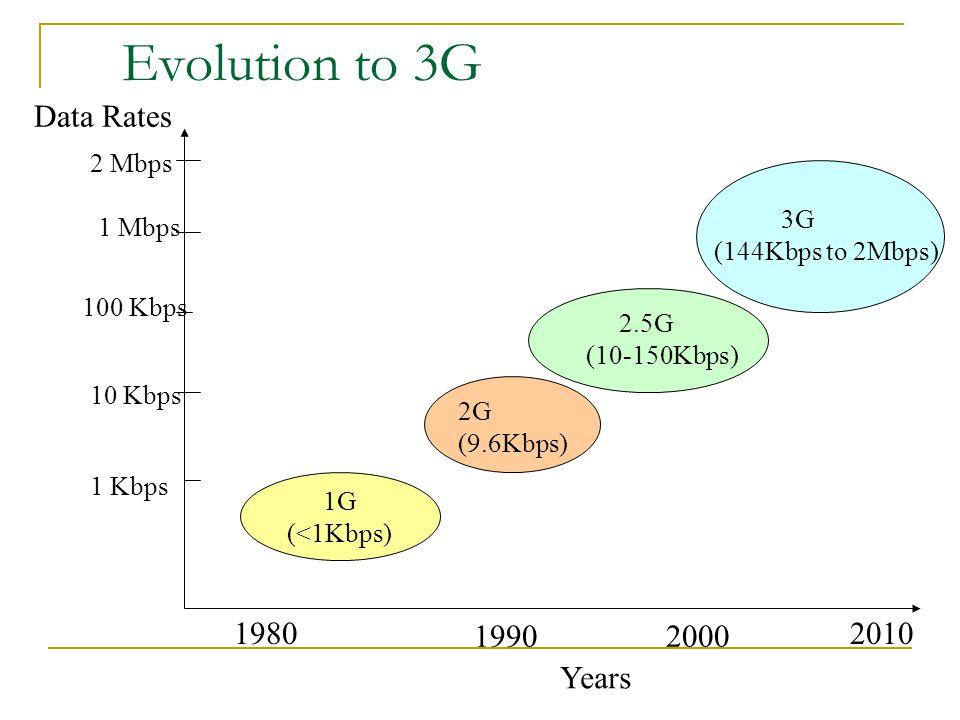 Evolution to 3G 1G (<1Kbps) 1 Kbps 10 Kbps 100 Kbps 2 Mbps 1 Mbps Data Rates 1980 19902000 2010 2G (9.6Kbps) 2.5G (10-150Kbps) 3G (144Kbps to 2Mbps) Y