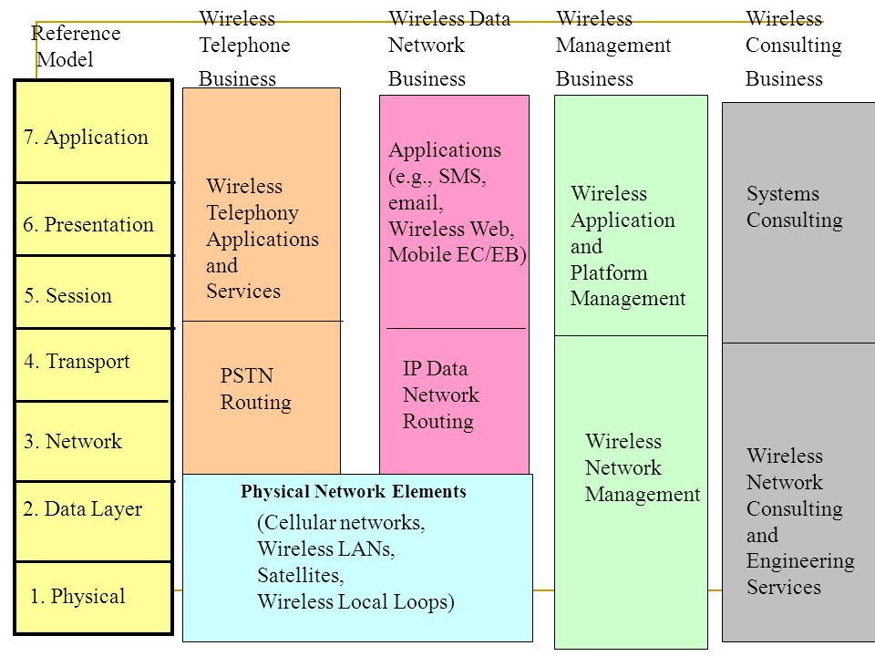 Reference Model 1. Physical 2. Data Layer 3. Network 4. Transport 5. Session 6. Presentation 7. Application Call Switching (Cellular networks, Wireles