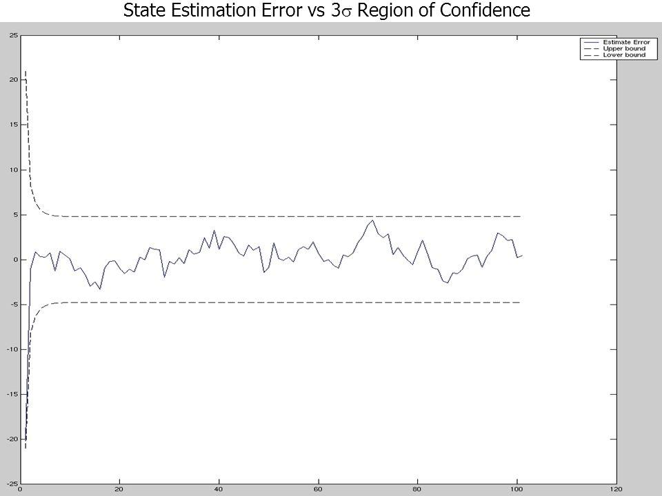 State Estimation Error vs 3 Region of Confidence