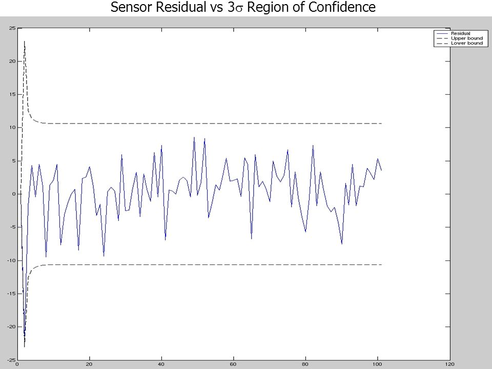 Sensor Residual vs 3 Region of Confidence