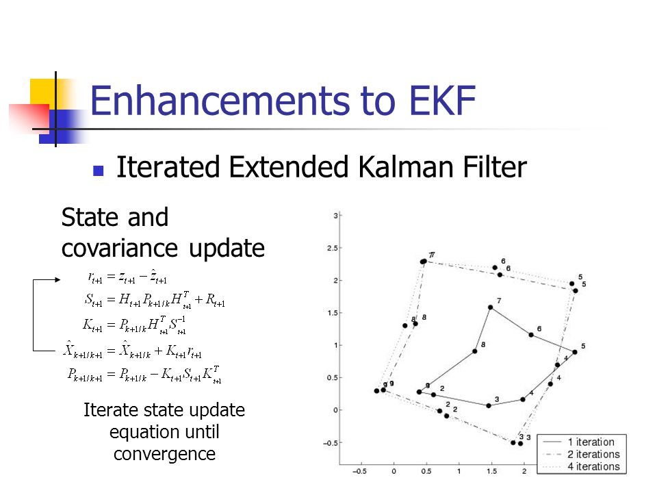 Enhancements to EKF Iterated Extended Kalman Filter Iterate state update equation until convergence State and covariance update