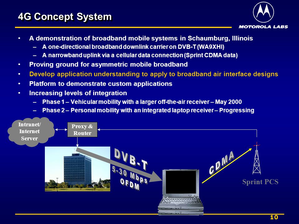 10 4G Concept System A demonstration of broadband mobile systems in Schaumburg, Illinois –A one-directional broadband downlink carrier on DVB-T (WA9XHI) –A narrowband uplink via a cellular data connection (Sprint CDMA data) Proving ground for asymmetric mobile broadband Develop application understanding to apply to broadband air interface designs Platform to demonstrate custom applications Increasing levels of integration –Phase 1 – Vehicular mobility with a larger off-the-air receiver – May 2000 –Phase 2 – Personal mobility with an integrated laptop receiver – Progressing Sprint PCS Intranet/ Internet Server Proxy & Router