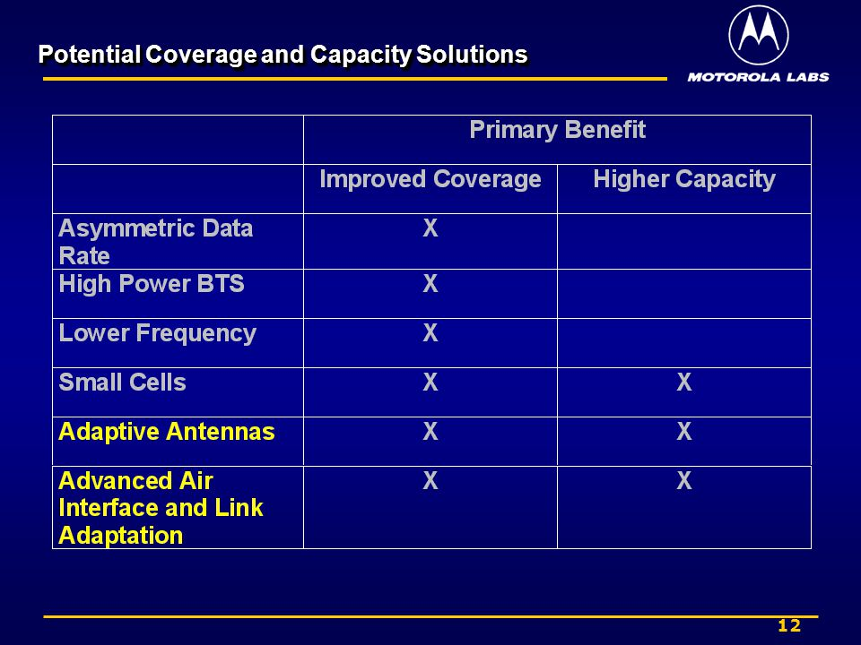 12 Potential Coverage and Capacity Solutions