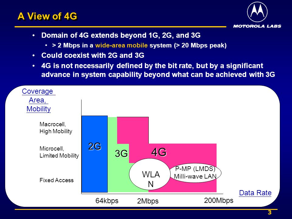 3 A View of 4G Domain of 4G extends beyond 1G, 2G, and 3G > 2 Mbps in a wide-area mobile system (> 20 Mbps peak) Could coexist with 2G and 3G 4G is not necessarily defined by the bit rate, but by a significant advance in system capability beyond what can be achieved with 3G Data Rate Coverage Area, Mobility Macrocell, High Mobility Microcell, Limited Mobility Fixed Access 64kbps 2Mbps 200Mbps P-MP (LMDS) Milli-wave LAN 2G WLA N 4G 3G