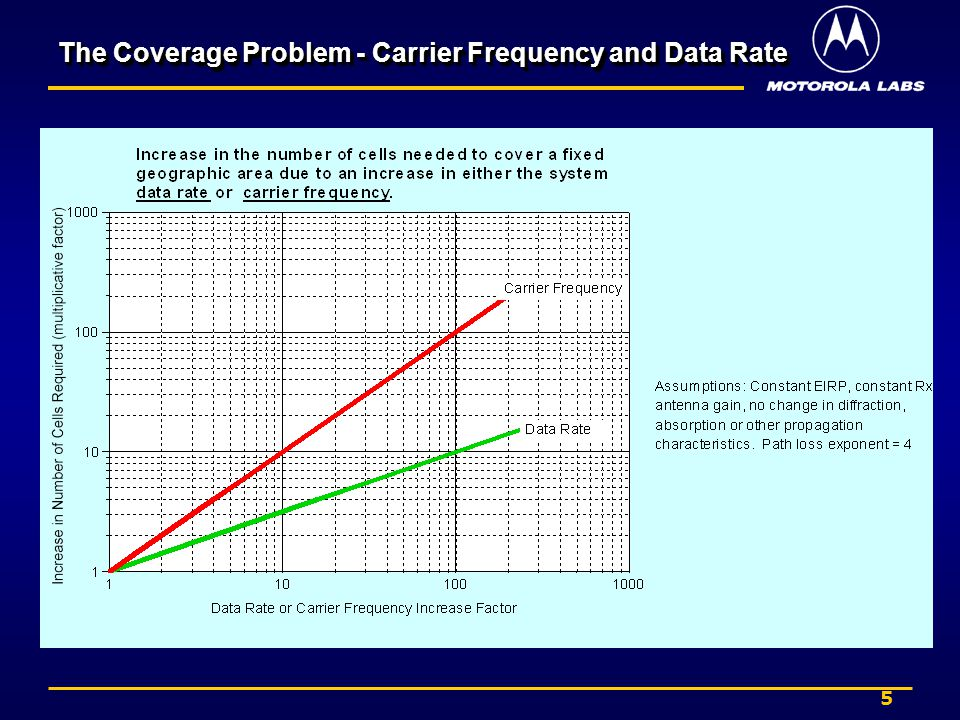 6 SpectrumSpectrum Carrier frequency has a larger impact on cell size than data rate In order to enable wide-area coverage, 4G needs mobile friendly spectrum (ideally less than 5 GHz) –Mobile devices have low transmit power, limited antenna gain, and predominately non-line-of-sight propagation Fixed wireless systems are more easily able to take advantage of higher carrier frequencies –No movement -> low Doppler –Higher transmit power –Power consumption/heat dissipation less critical –Line-of-sight more likely –High-gain, high-elevation antenna