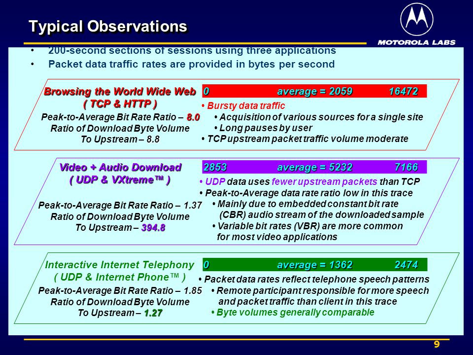 9 Typical Observations 200-second sections of sessions using three applications Packet data traffic rates are provided in bytes per second Browsing the World Wide Web ( TCP & HTTP ) 8.0 Peak-to-Average Bit Rate Ratio – 8.0 Ratio of Download Byte Volume 8.8 To Upstream – 8.8 164720 average = 2059 Bursty data traffic Acquisition of various sources for a single site Long pauses by user TCP upstream packet traffic volume moderate Interactive Internet Telephony ( UDP & Internet Phone ) 1.85 Peak-to-Average Bit Rate Ratio – 1.85 Ratio of Download Byte Volume 1.27 To Upstream – 1.27 24740 average = 1362 Packet data rates reflect telephone speech patterns Remote participant responsible for more speech and packet traffic than client in this trace Byte volumes generally comparable Video + Audio Download ( UDP & VXtreme ) 1.37 Peak-to-Average Bit Rate Ratio – 1.37 Ratio of Download Byte Volume 394.8 To Upstream – 394.8 71662853 average = 5232 UDP data uses fewer upstream packets than TCP Peak-to-Average data rate ratio low in this trace Mainly due to embedded constant bit rate (CBR) audio stream of the downloaded sample Variable bit rates (VBR) are more common for most video applications