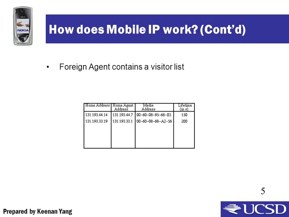 Prepared by Keenan Yang 5 How does Mobile IP work (Contd) Foreign Agent contains a visitor list