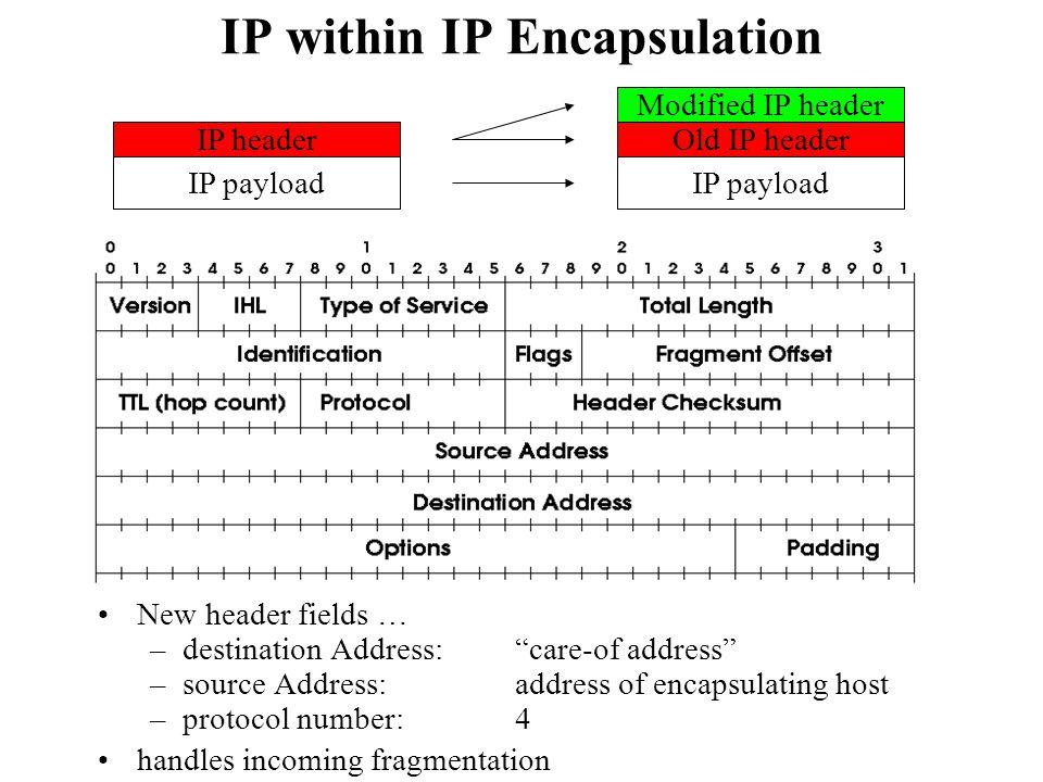 IP within IP Encapsulation New header fields … –destination Address:care-of address –source Address:address of encapsulating host –protocol number: 4