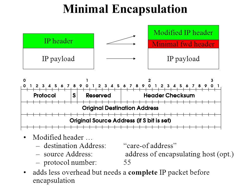 Minimal Encapsulation Modified header … –destination Address:care-of address –source Address: address of encapsulating host (opt.) –protocol number: 5