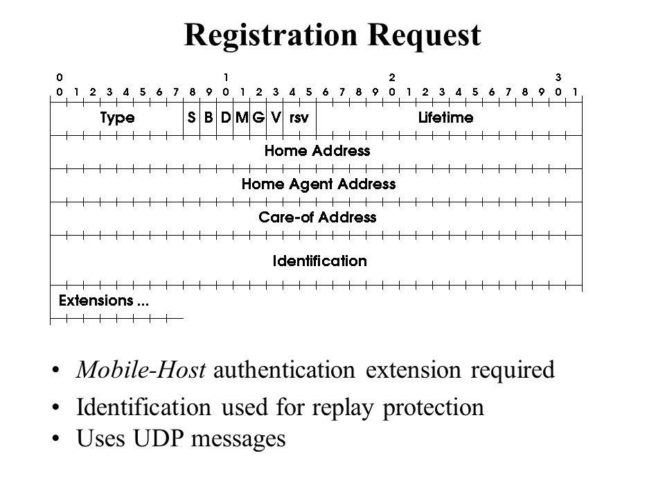 Registration Request Mobile-Host authentication extension required Identification used for replay protection Uses UDP messages