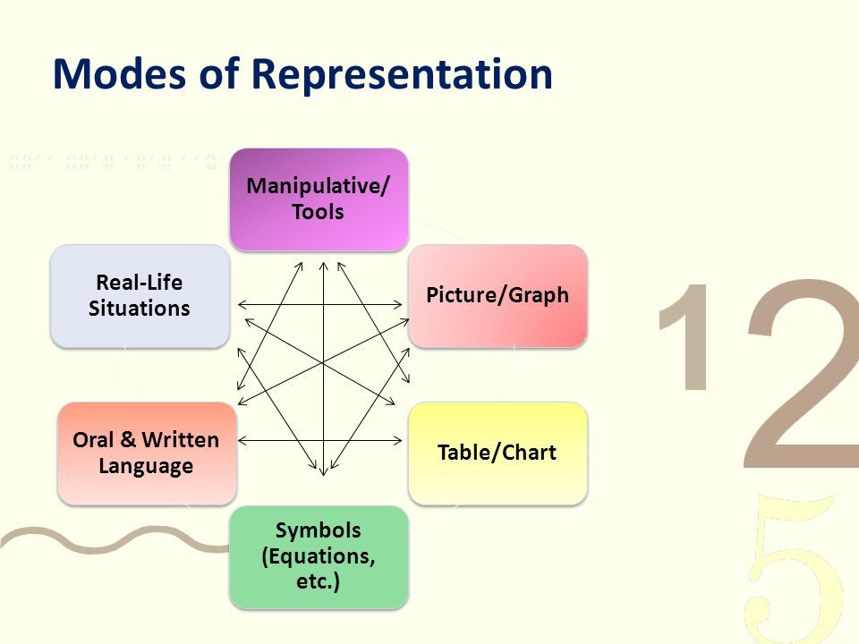 Modes of Representation Manipulative/ Tools Picture/Graph Table/Chart Symbols (Equations, etc.) Oral & Written Language Real-Life Situations