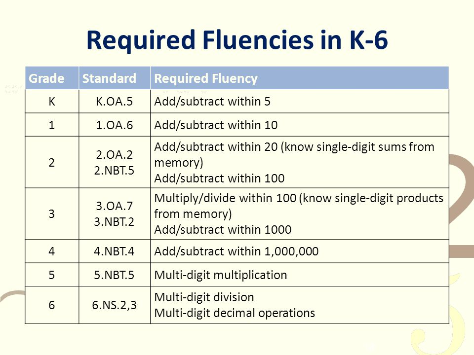 18 Required Fluencies in K-6 GradeStandardRequired Fluency KK.OA.5Add/subtract within 5 11.OA.6Add/subtract within 10 2 2.OA.2 2.NBT.5 Add/subtract wi