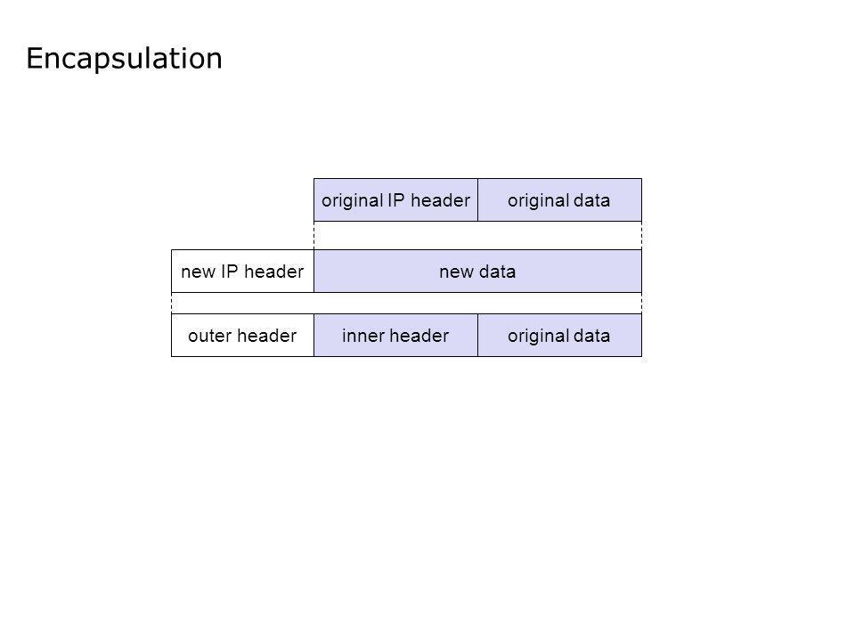 Encapsulation original IP headeroriginal data new datanew IP header outer headerinner headeroriginal data