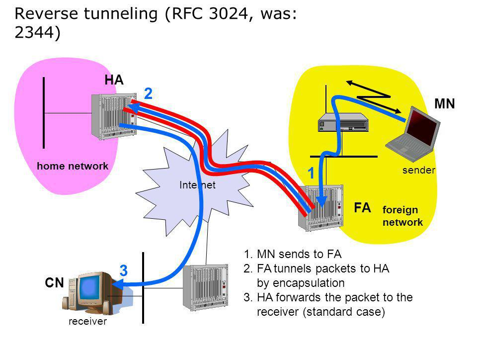Reverse tunneling (RFC 3024, was: 2344) Internet receiver FA HA MN home network foreign network sender 3 2 1 1. MN sends to FA 2. FA tunnels packets t