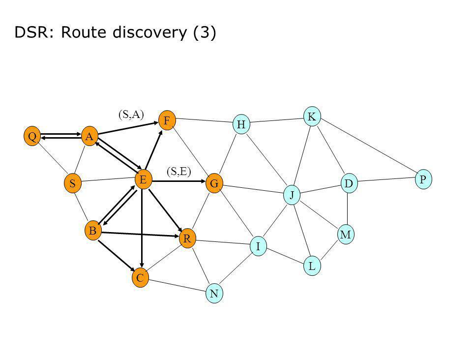 DSR: Route discovery (3) E G M H R F A B C I DS K N L P J Q (S,A) (S,E)