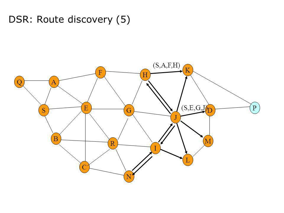 DSR: Route discovery (5) E G M H R F A B C I DS K N L P J Q (S,E,G,J) (S,A,F,H)