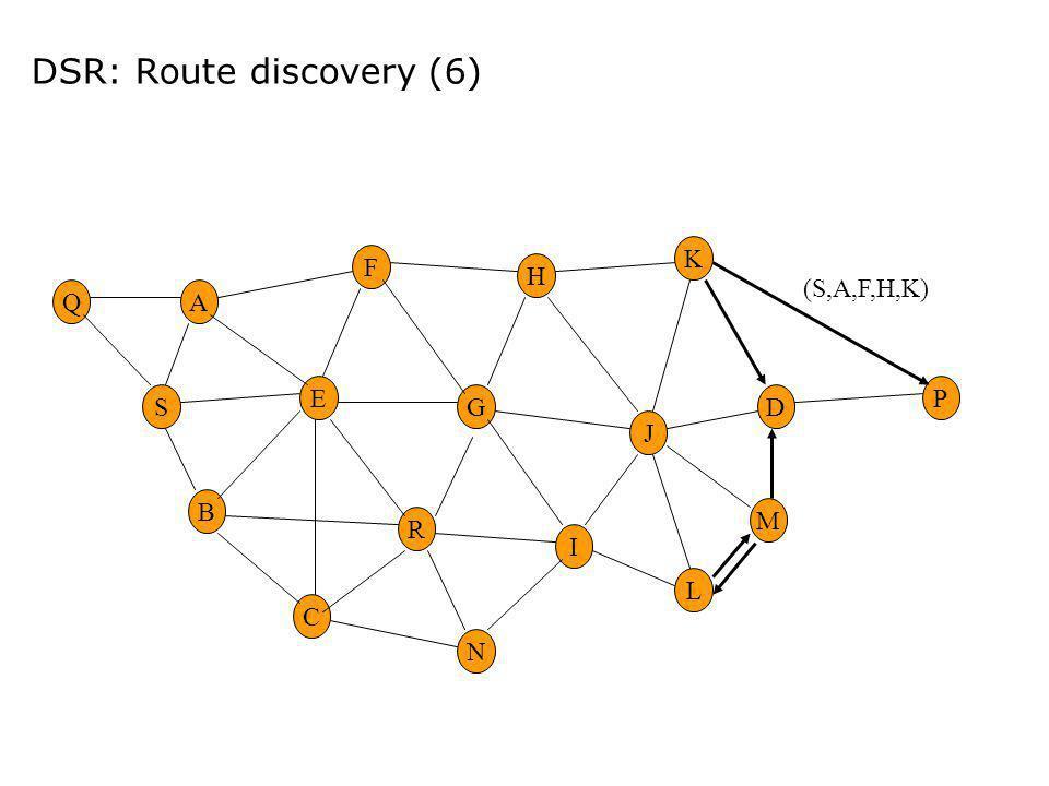 DSR: Route discovery (6) E G M H R F A B C I DS K N L P J Q (S,A,F,H,K)