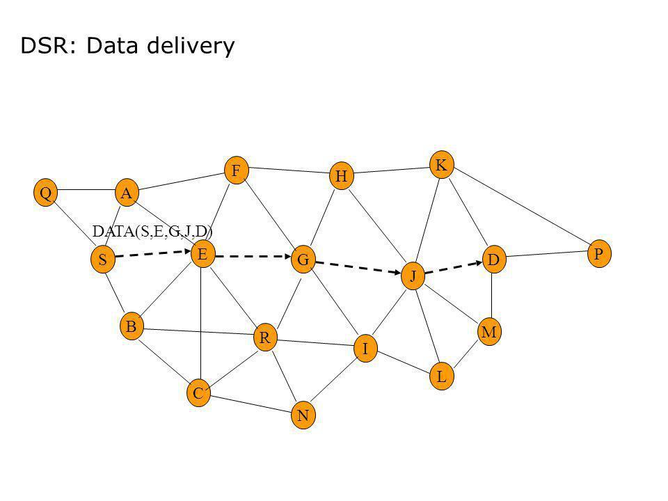 DSR: Data delivery E G M H R F A B C I DS K N L P J Q DATA(S,E,G,J,D)