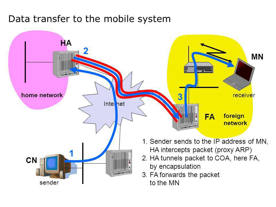 Data transfer to the mobile system Internet sender FA HA MN home network foreign network receiver 1 2 3 1. Sender sends to the IP address of MN, HA in