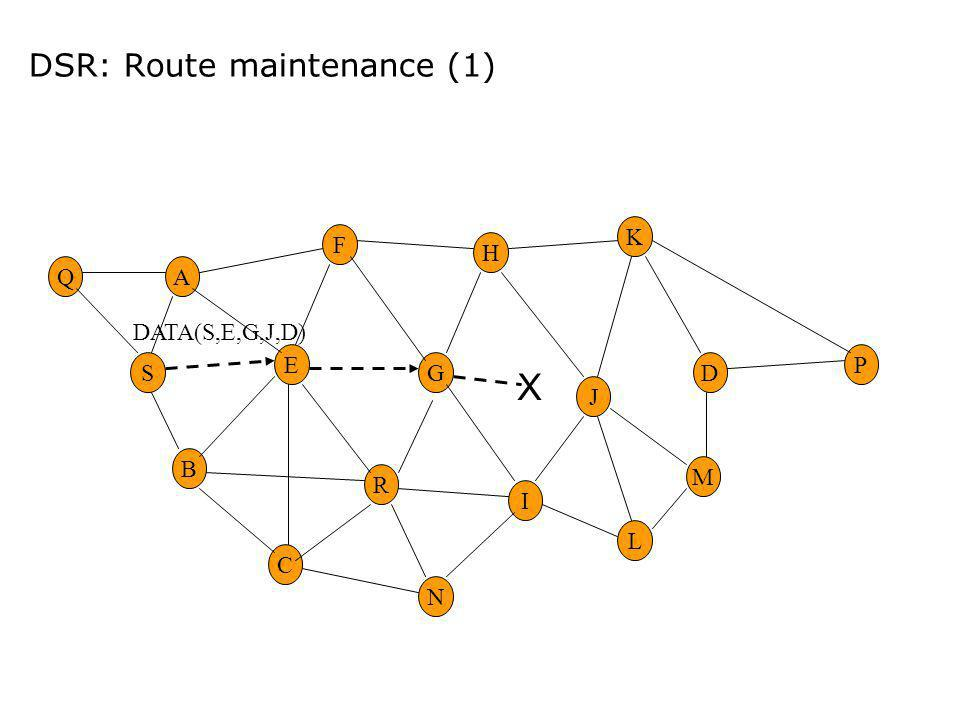DSR: Route maintenance (1) E G M H R F A B C I DS K N L P J Q DATA(S,E,G,J,D) X
