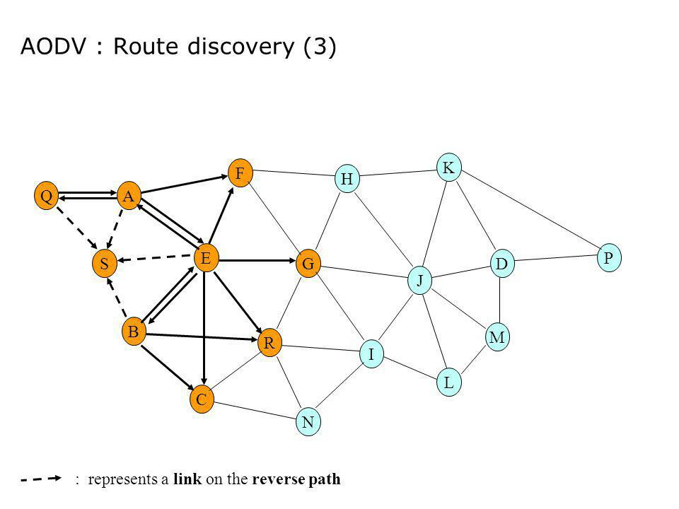 AODV : Route discovery (3) E G M H R F A B C I DS K N L P J Q : represents a link on the reverse path