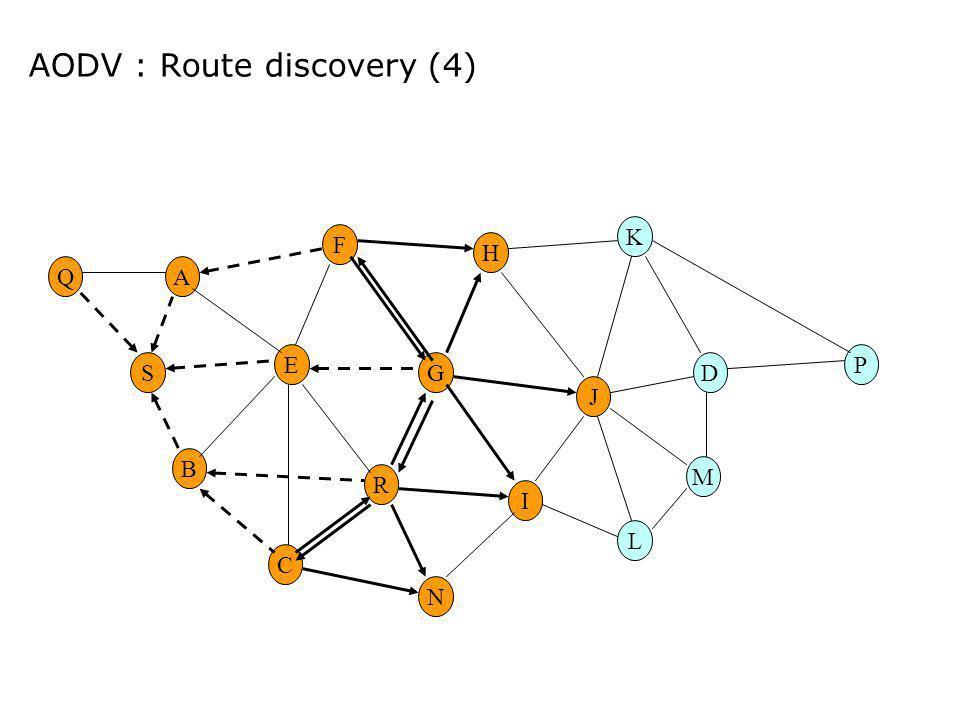 AODV : Route discovery (4) E G M H R F A B C I DS K N L P J Q