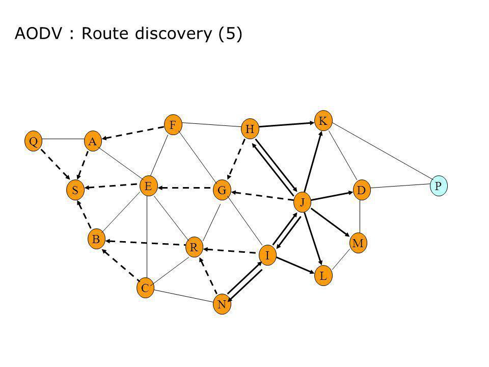 AODV : Route discovery (5) E G M H R F A B C I DS K N L P J Q