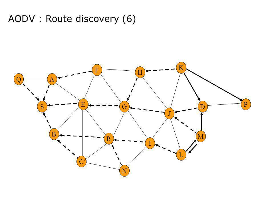 AODV : Route discovery (6) M D K L P J E G H R F A B C I S N Q