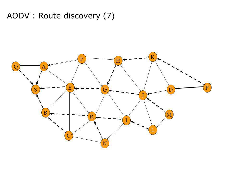 AODV : Route discovery (7) M D K L P J E G H R F A B C I S N Q