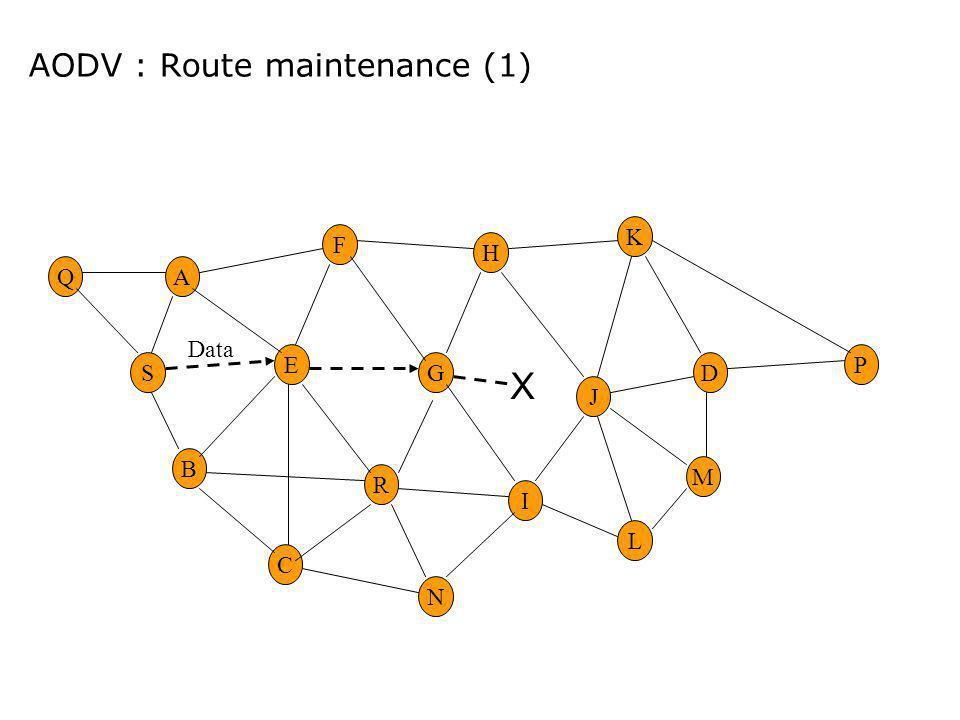AODV : Route maintenance (1) M D K L P J E G H R F A B C I S N Q Data X