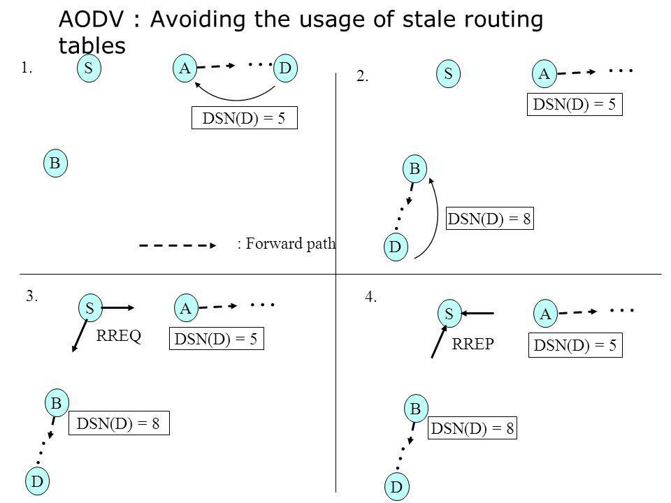 AODV : Avoiding the usage of stale routing tables SDA B DSN(D) = 5 : Forward path S D A B DSN(D) = 5 … … … DSN(D) = 8 1. 2. S D A B DSN(D) = 5 … … DSN