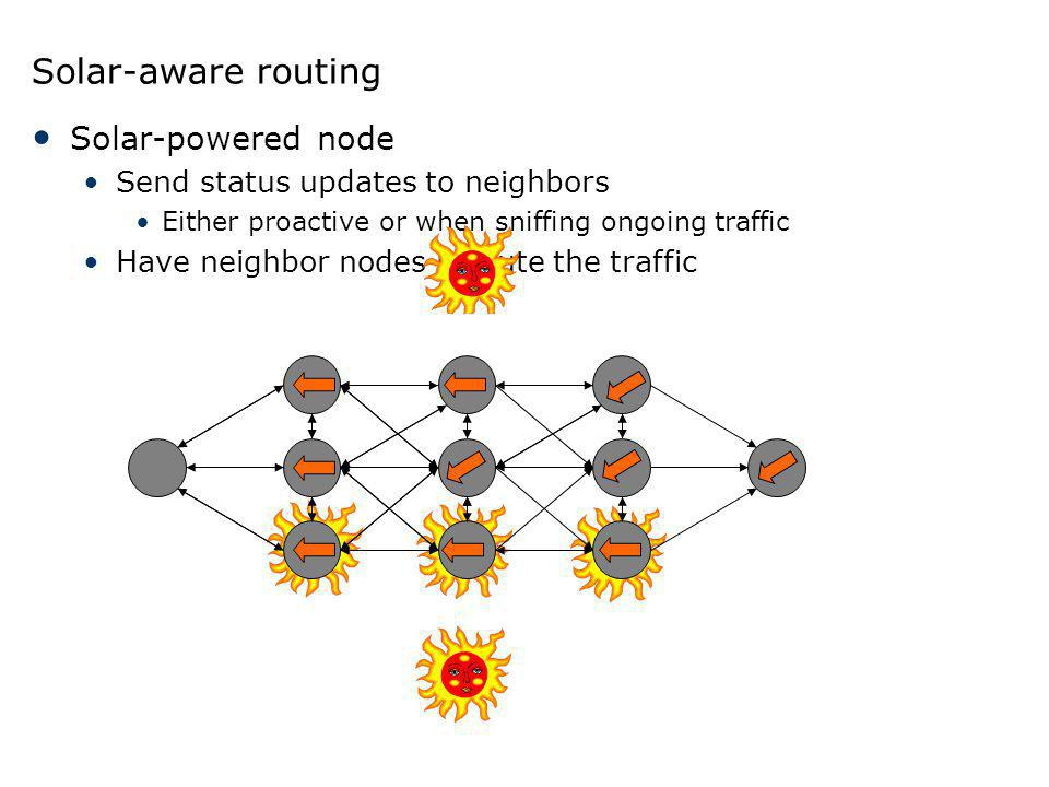 Solar-aware routing Solar-powered node Send status updates to neighbors Either proactive or when sniffing ongoing traffic Have neighbor nodes reroute
