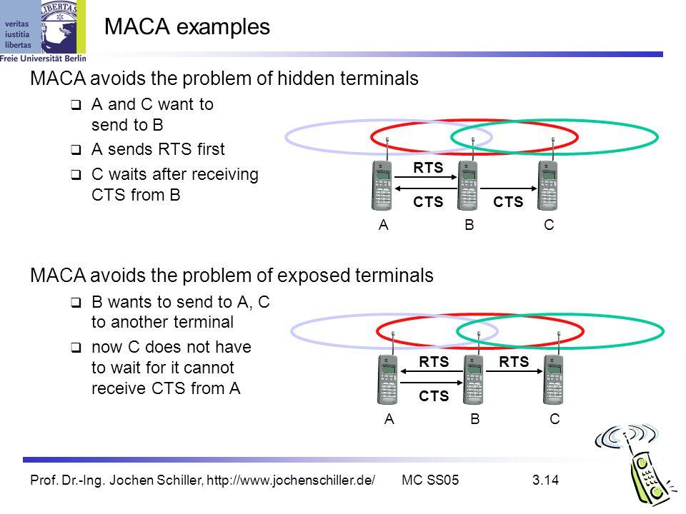 Prof. Dr.-Ing. Jochen Schiller, http://www.jochenschiller.de/MC SS053.14 MACA avoids the problem of hidden terminals A and C want to send to B A sends