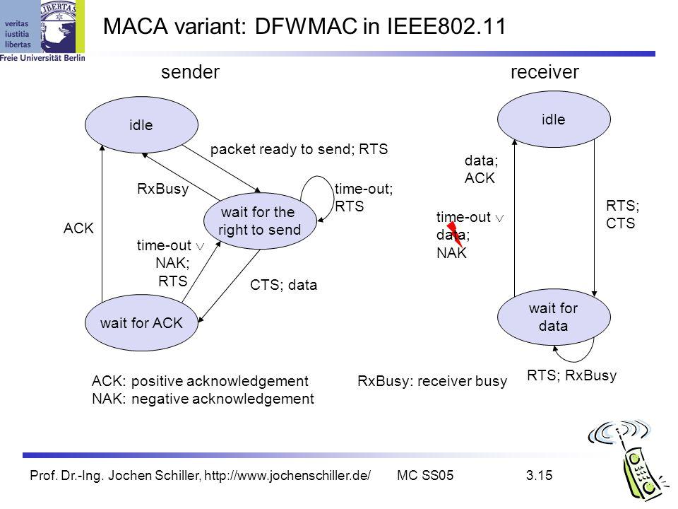 Prof. Dr.-Ing. Jochen Schiller, http://www.jochenschiller.de/MC SS053.15 MACA variant: DFWMAC in IEEE802.11 idle wait for the right to send wait for A