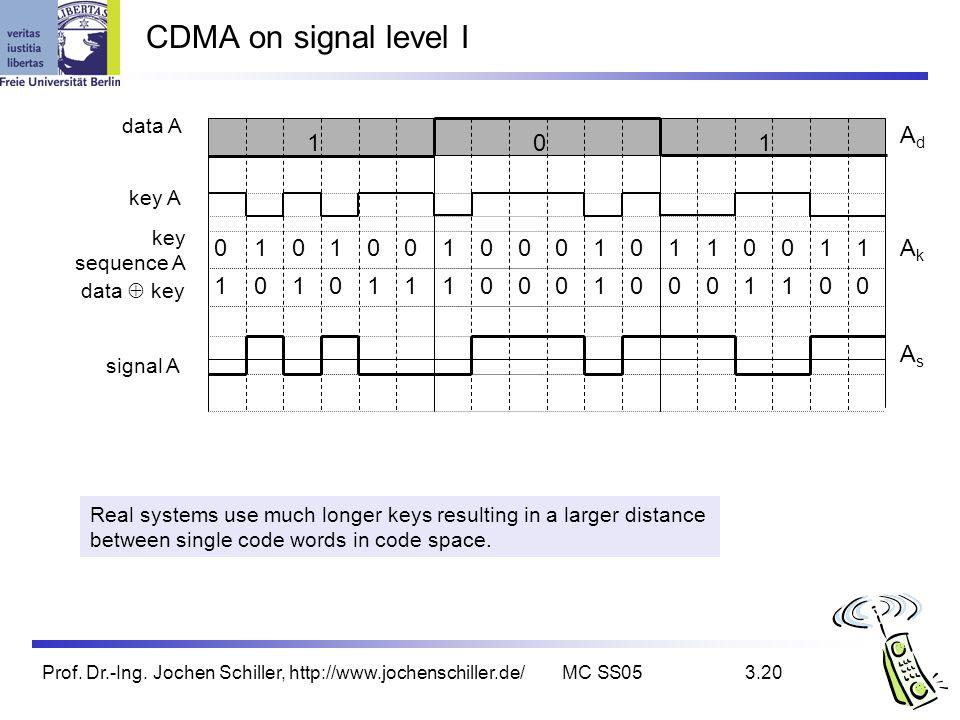 Prof. Dr.-Ing. Jochen Schiller, http://www.jochenschiller.de/MC SS053.20 CDMA on signal level I data A key A signal A data key key sequence A Real sys