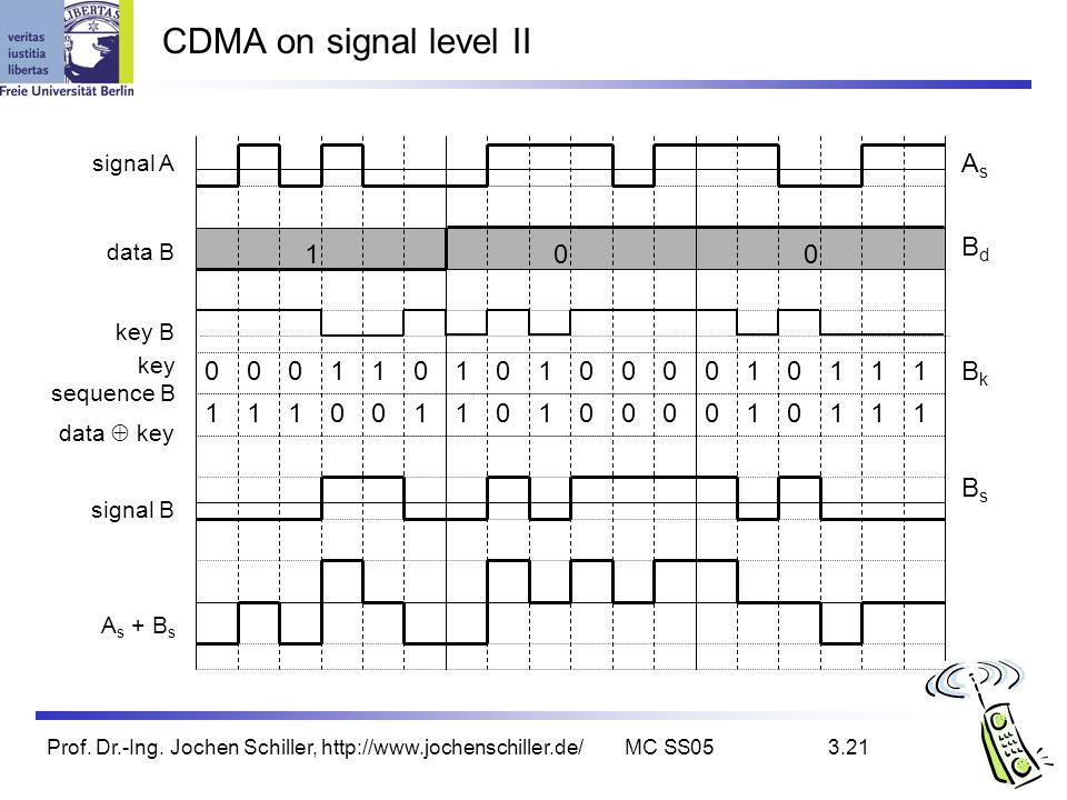 Prof. Dr.-Ing. Jochen Schiller, http://www.jochenschiller.de/MC SS053.21 CDMA on signal level II signal A data B key B key sequence B signal B A s + B