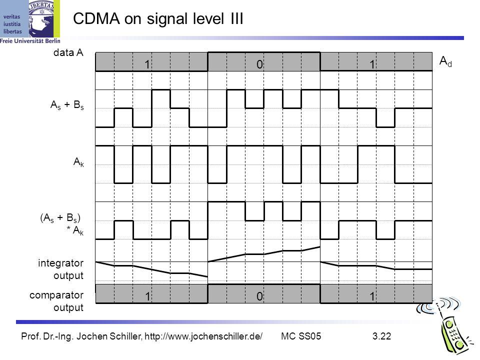 Prof. Dr.-Ing. Jochen Schiller, http://www.jochenschiller.de/MC SS053.22 CDMA on signal level III AkAk (A s + B s ) * A k integrator output comparator