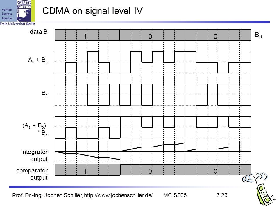 Prof. Dr.-Ing. Jochen Schiller, http://www.jochenschiller.de/MC SS053.23 CDMA on signal level IV integrator output comparator output BkBk (A s + B s )