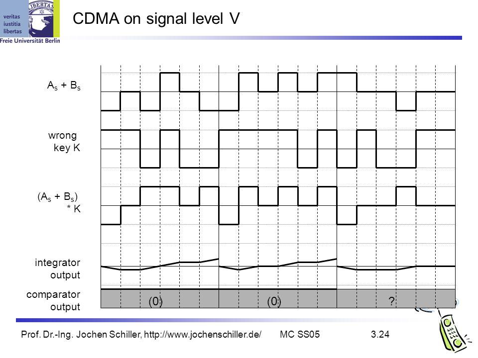 Prof. Dr.-Ing. Jochen Schiller, http://www.jochenschiller.de/MC SS053.24 comparator output CDMA on signal level V wrong key K integrator output (A s +