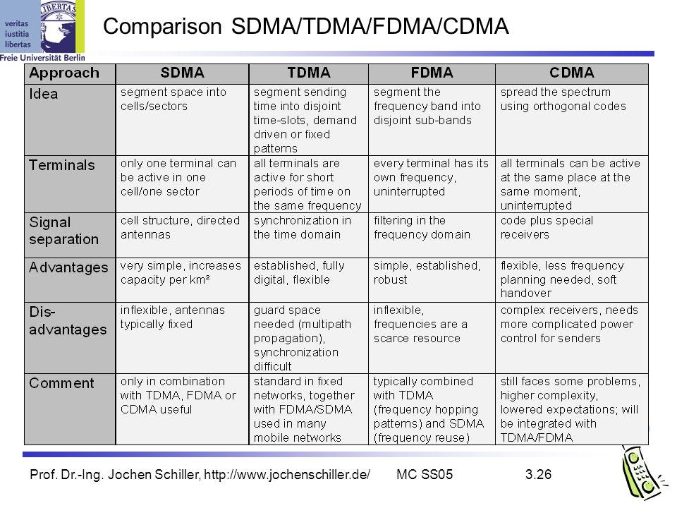 Prof. Dr.-Ing. Jochen Schiller, http://www.jochenschiller.de/MC SS053.26 Comparison SDMA/TDMA/FDMA/CDMA