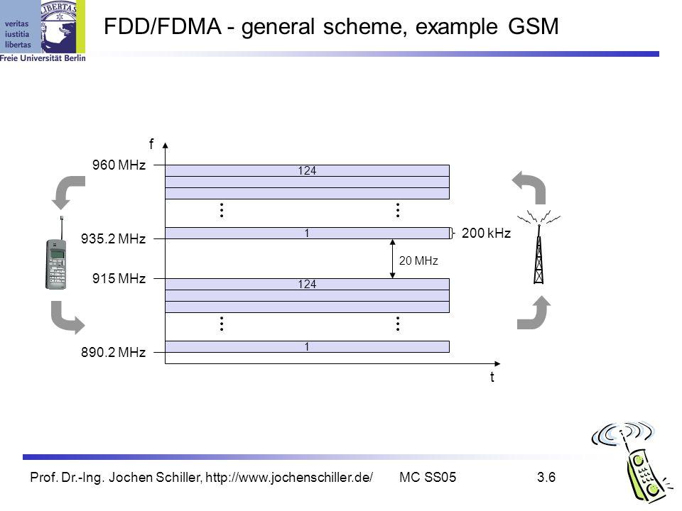 Prof. Dr.-Ing. Jochen Schiller, http://www.jochenschiller.de/MC SS053.6 FDD/FDMA - general scheme, example GSM f t 124 1 1 20 MHz 200 kHz 890.2 MHz 93