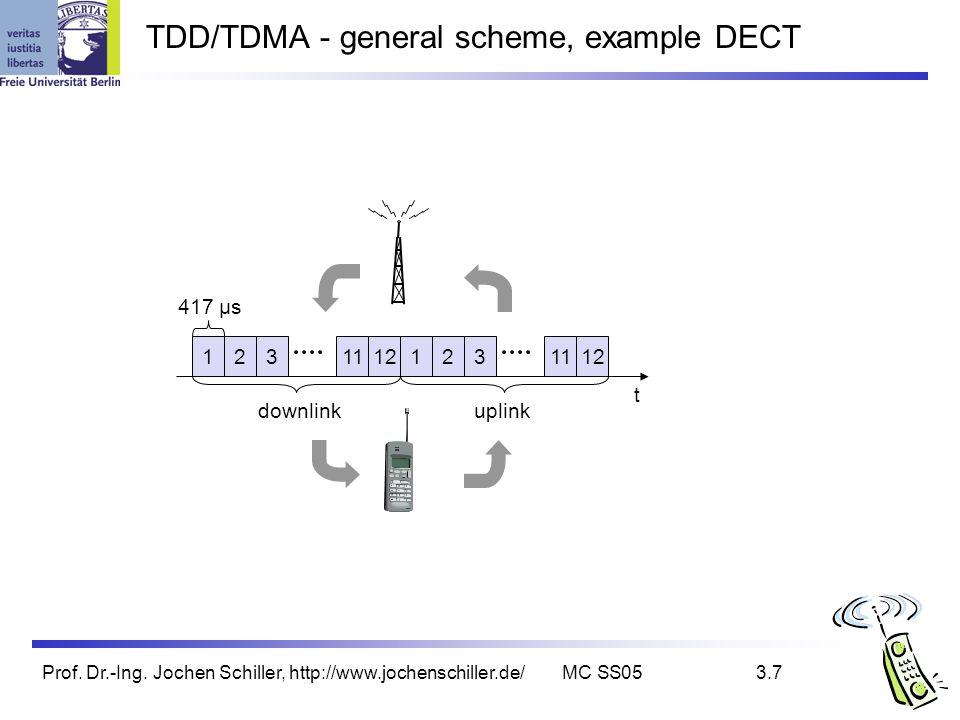 Prof. Dr.-Ing. Jochen Schiller, http://www.jochenschiller.de/MC SS053.7 TDD/TDMA - general scheme, example DECT 12311121231112 t downlinkuplink 417 µs