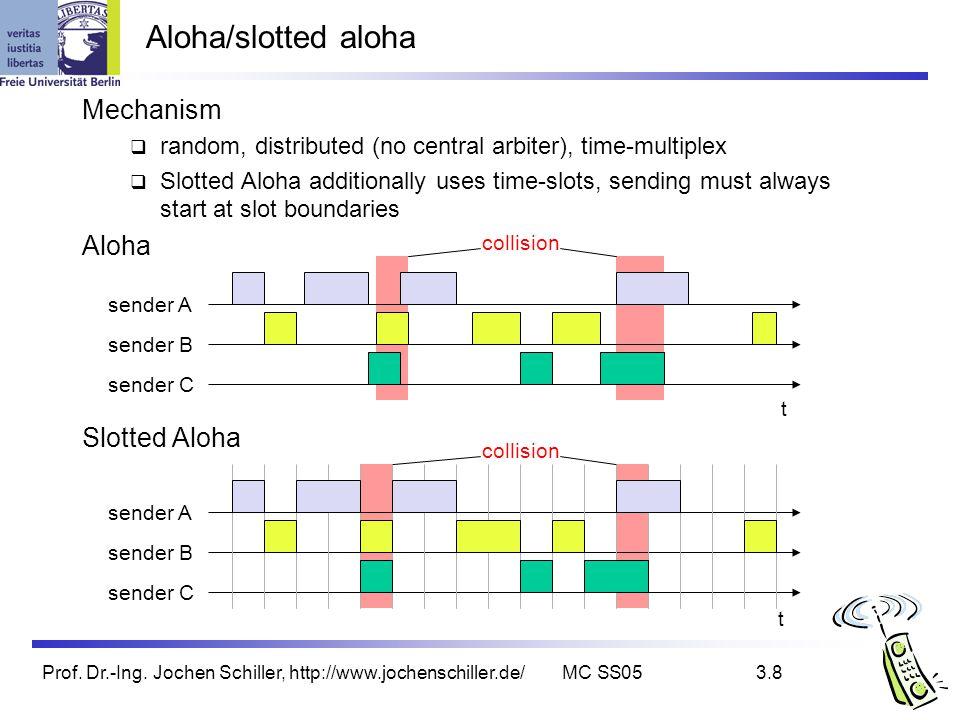 Prof. Dr.-Ing. Jochen Schiller, http://www.jochenschiller.de/MC SS053.8 Mechanism random, distributed (no central arbiter), time-multiplex Slotted Alo