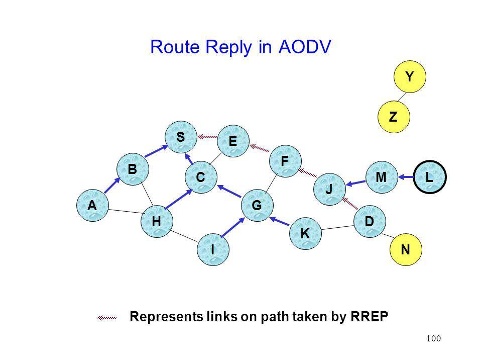 100 Route Reply in AODV B A S E F H J D C G I K Z Y Represents links on path taken by RREP M N L