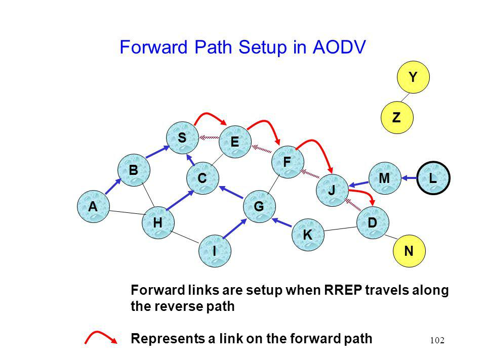 102 Forward Path Setup in AODV B A S E F H J D C G I K Z Y M N L Forward links are setup when RREP travels along the reverse path Represents a link on the forward path
