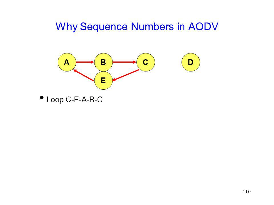 110 Why Sequence Numbers in AODV Loop C-E-A-B-C ABCD E