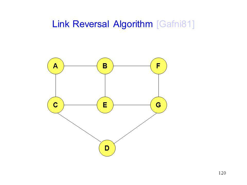 120 Link Reversal Algorithm [Gafni81] AFB CEG D