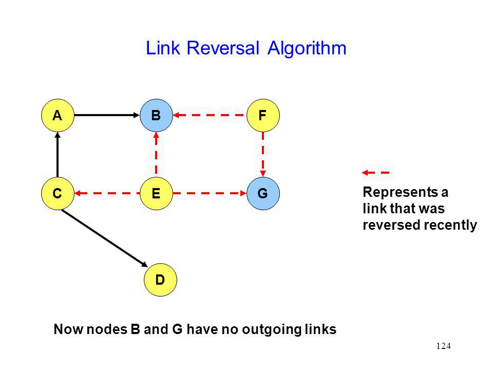124 Link Reversal Algorithm AFB CEG D Now nodes B and G have no outgoing links Represents a link that was reversed recently